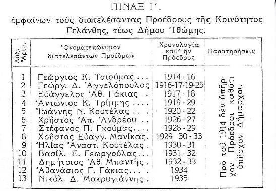Οι πρώτοι Πρόεδροι της Κοινότητας Γελάνθης από το 1914 έως το 1936. (Αρχείο Γεωργίου Μπαντή).